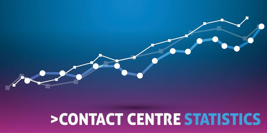 Contact Centre Statistics: CX in 2020