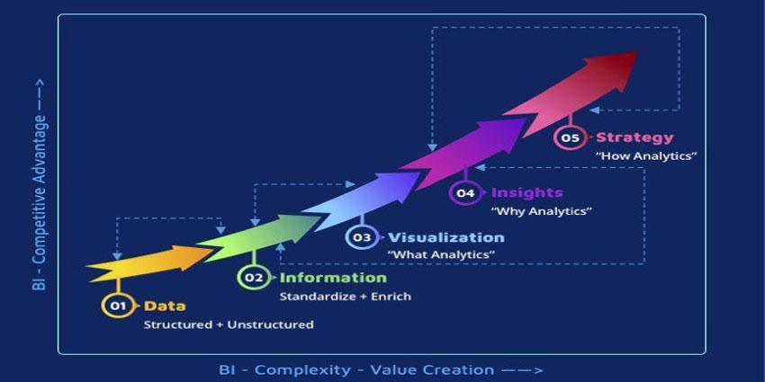 Dhiva Launches Business Intelligence Platform